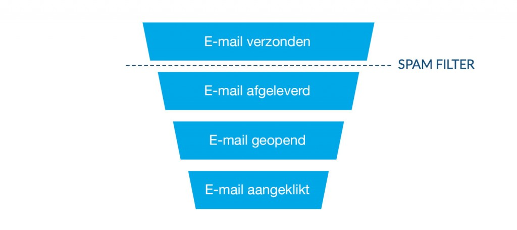 spam-filter-trechter